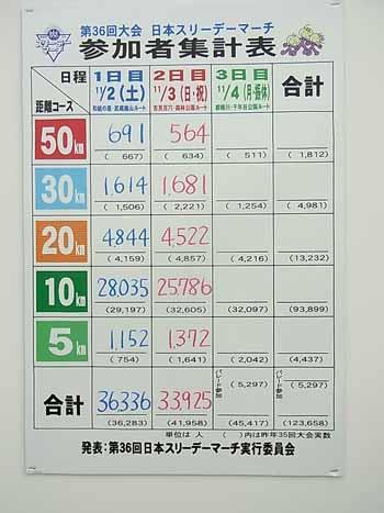 ... 山岳耐久レース UTMF 箱根